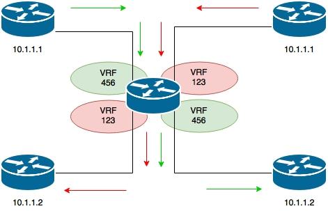 vrf-simple
